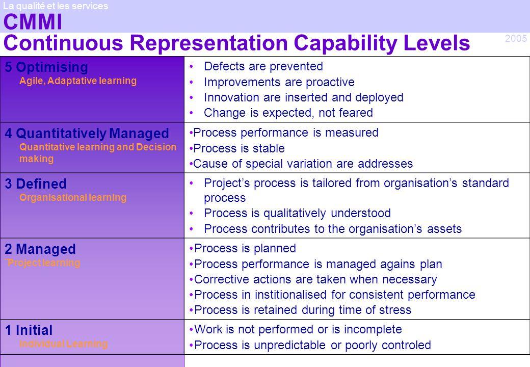 CMMI Continuous Representation Capability Levels