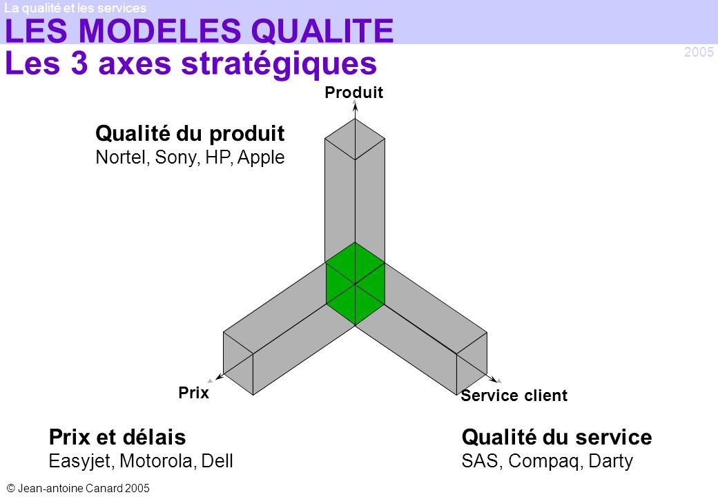 LES MODELES QUALITE Les 3 axes stratégiques