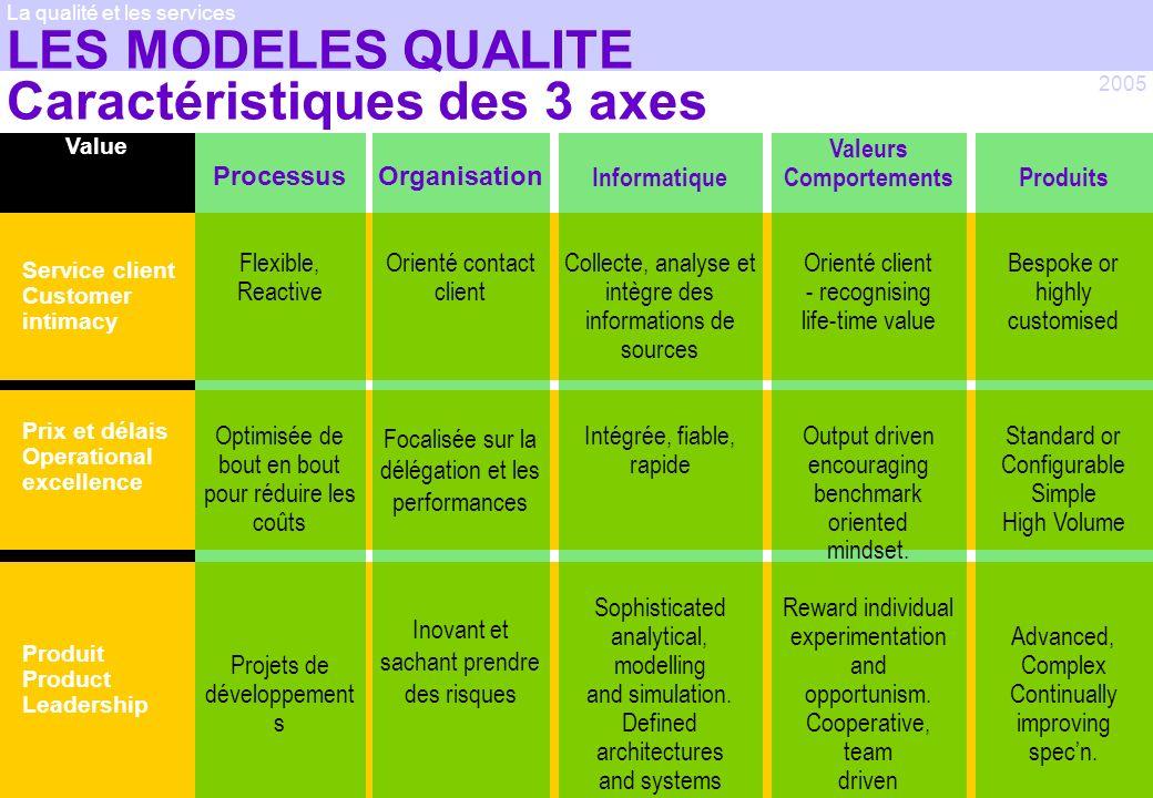 LES MODELES QUALITE Caractéristiques des 3 axes