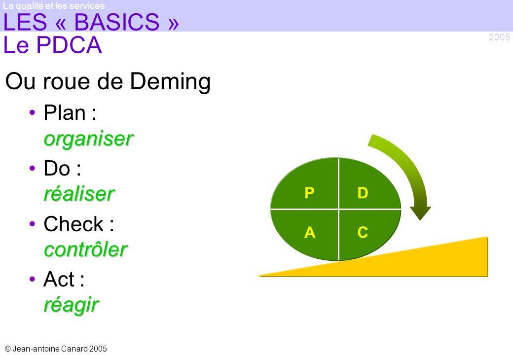LES « BASICS » Le PDCA Ou roue de Deming Plan : organiser