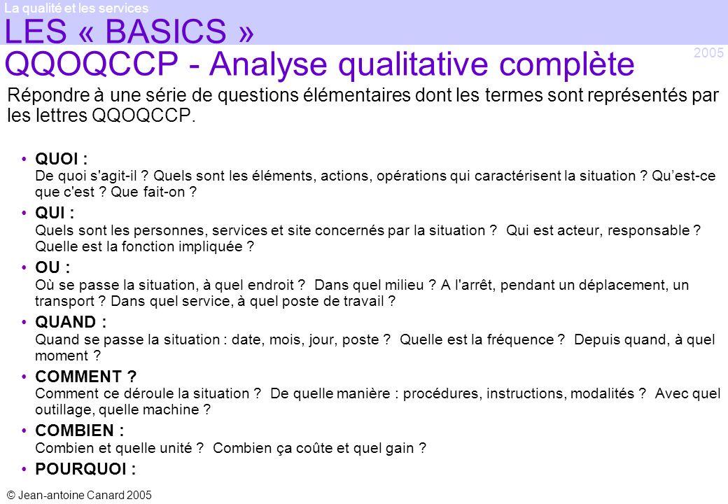 LES « BASICS » QQOQCCP - Analyse qualitative complète