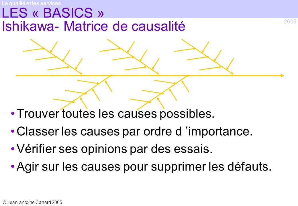 LES « BASICS » Ishikawa- Matrice de causalité