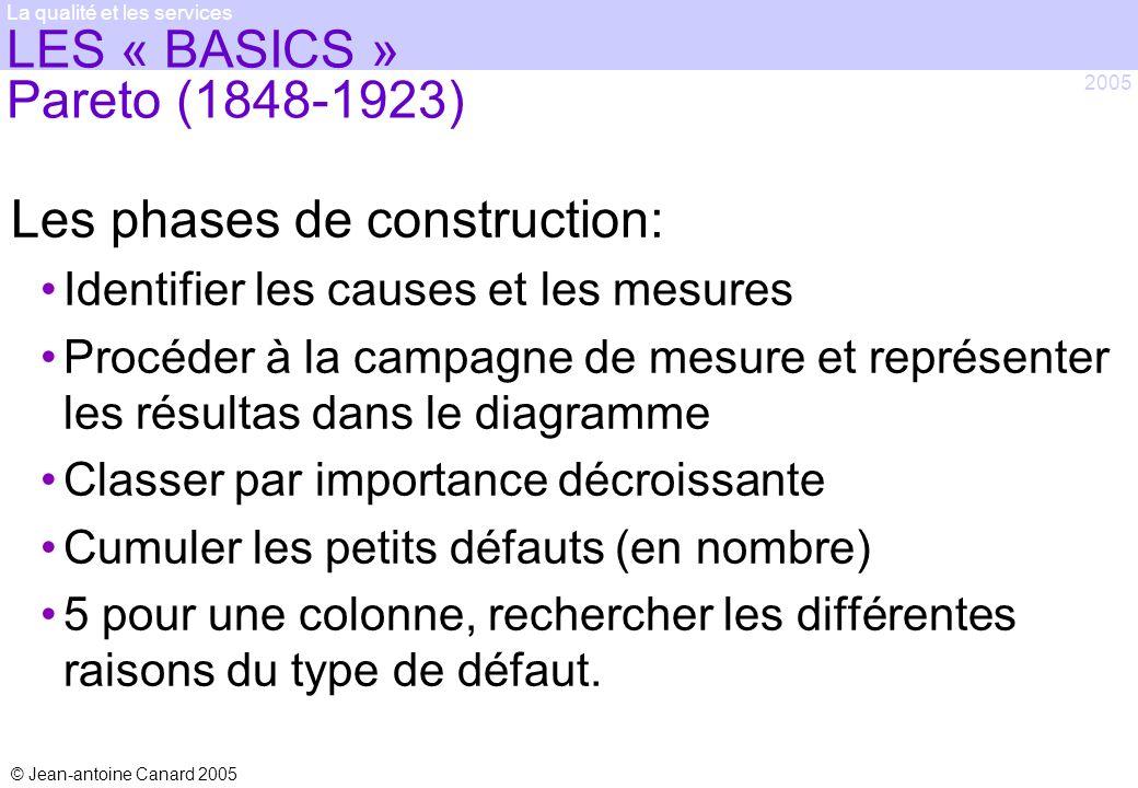 LES « BASICS » Pareto (1848-1923)