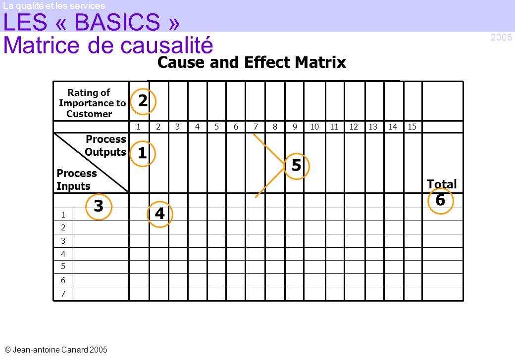 LES « BASICS » Matrice de causalité