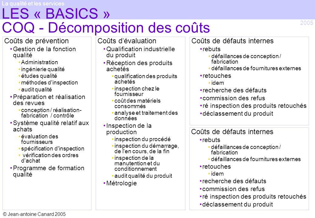 LES « BASICS » COQ - Décomposition des coûts