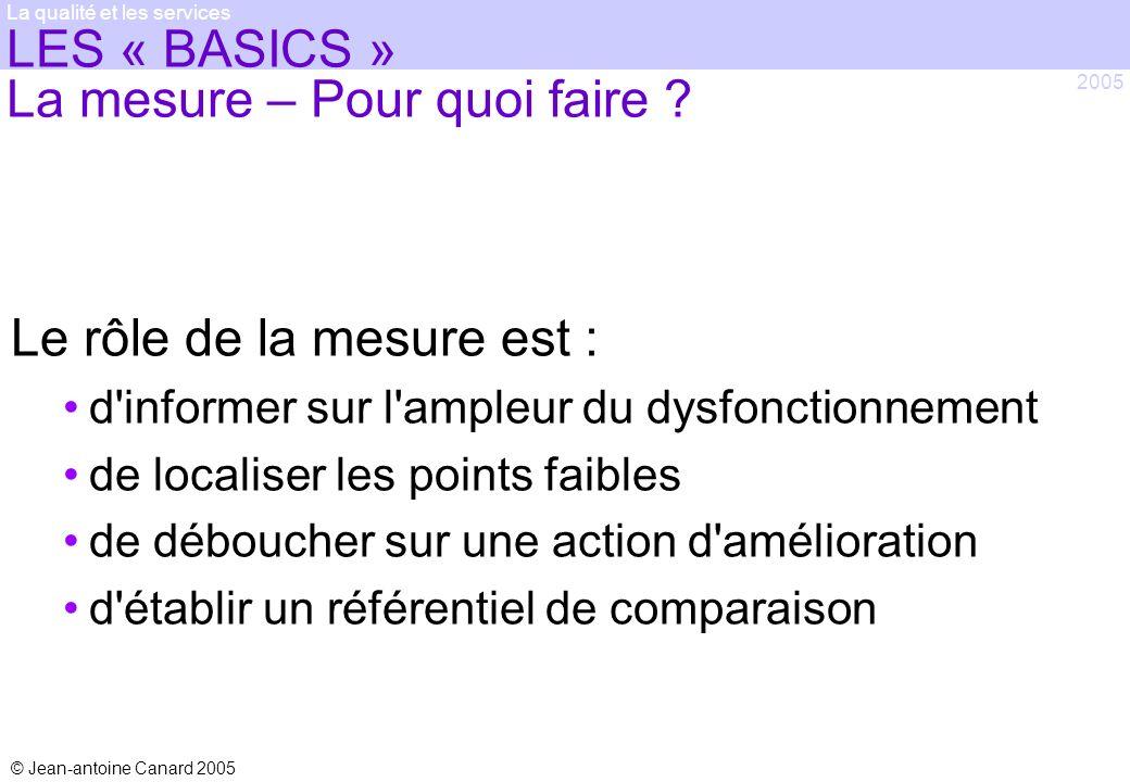 LES « BASICS » La mesure – Pour quoi faire