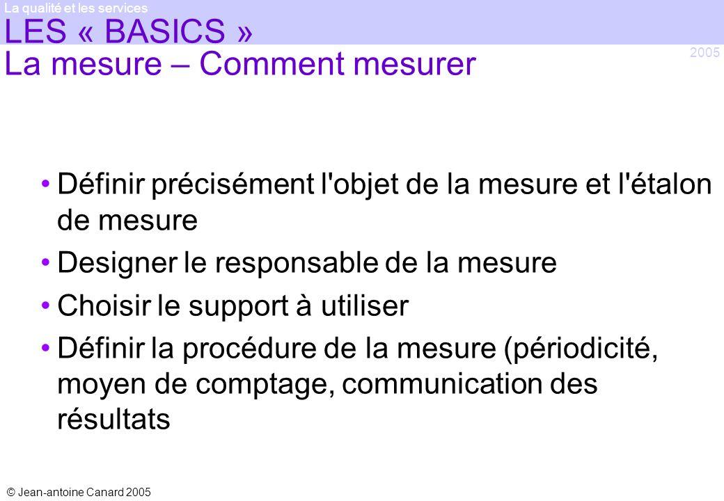 LES « BASICS » La mesure – Comment mesurer