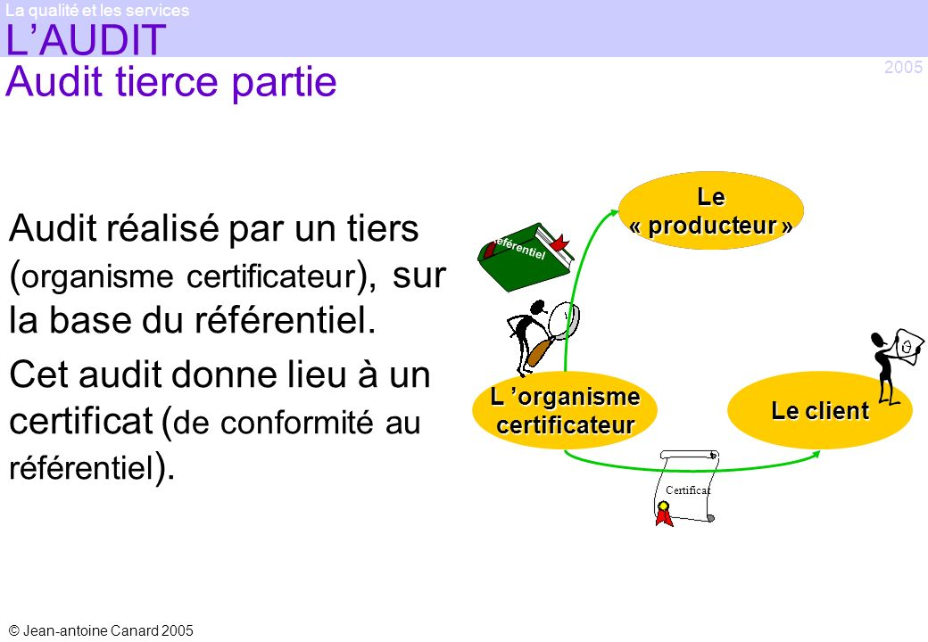 L'AUDIT Audit tierce partie
