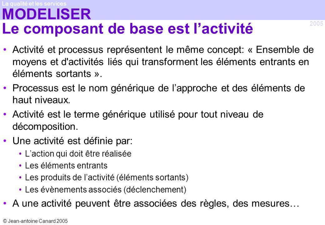 MODELISER Le composant de base est l'activité