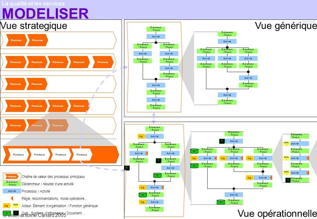MODELISER Vue strategique Vue générique Vue opérationnelle