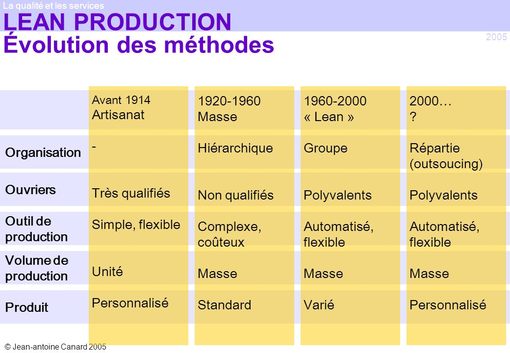LEAN PRODUCTION Évolution des méthodes