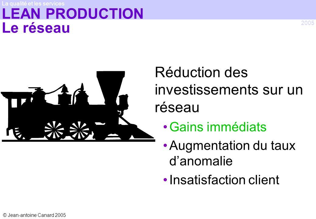 LEAN PRODUCTION Le réseau