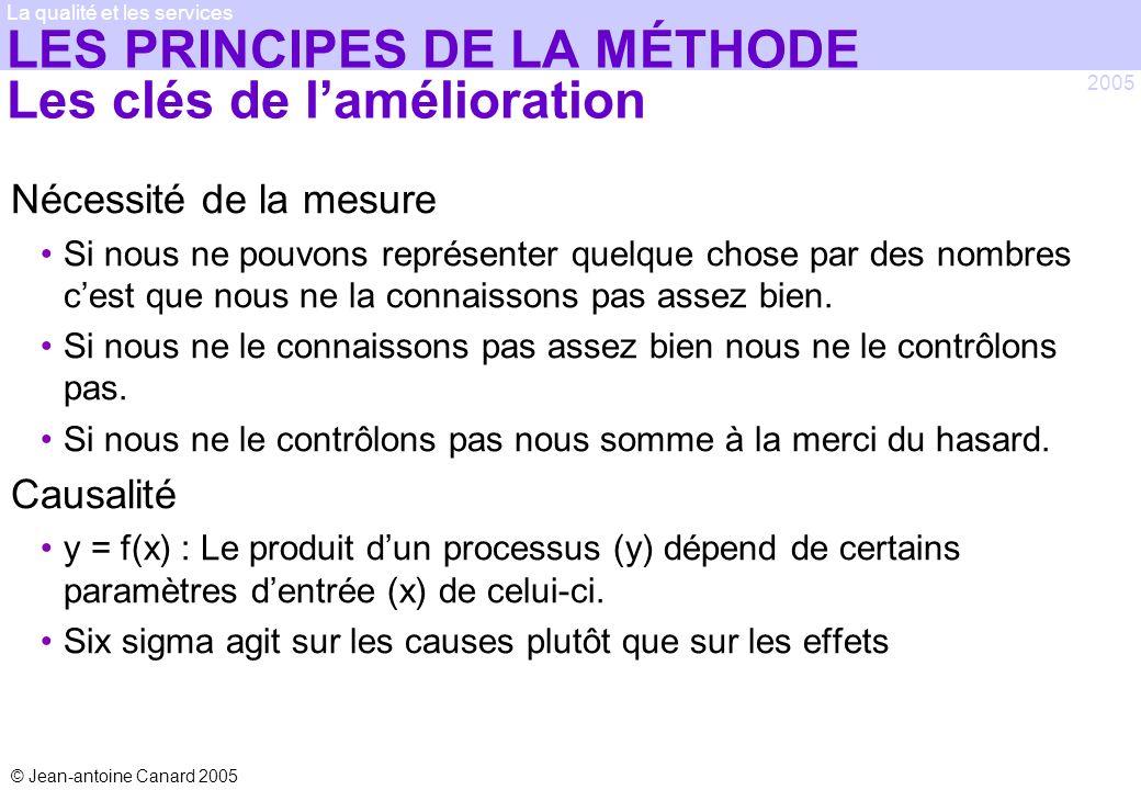 LES PRINCIPES DE LA MÉTHODE Les clés de l'amélioration