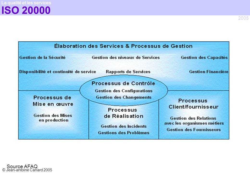 ISO 20000 La qualité et les services 2005 Source AFAQ