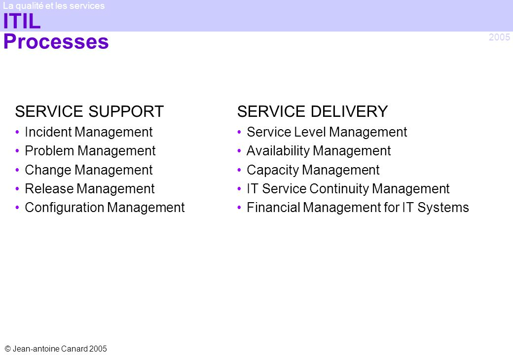 ITIL Processes SERVICE SUPPORT SERVICE DELIVERY Incident Management
