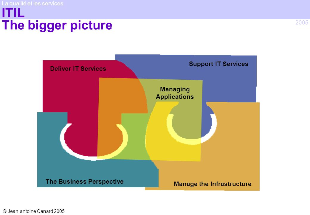 ITIL The bigger picture