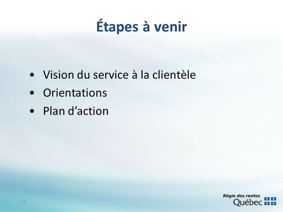 Étapes à venir Vision du service à la clientèle Orientations