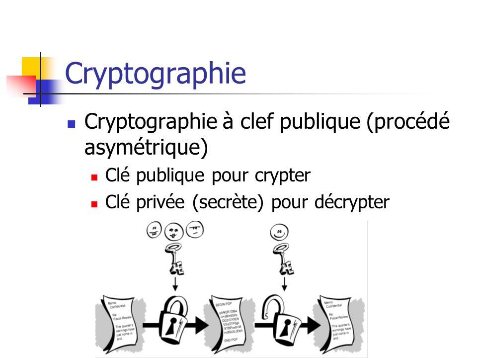 Cryptographie Cryptographie à clef publique (procédé asymétrique)
