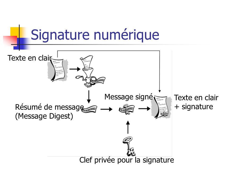 Signature numérique Texte en clair Message signé Texte en clair