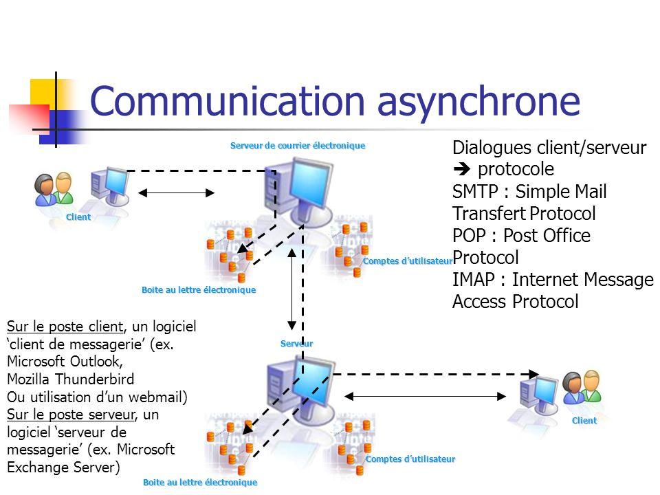 Communication asynchrone