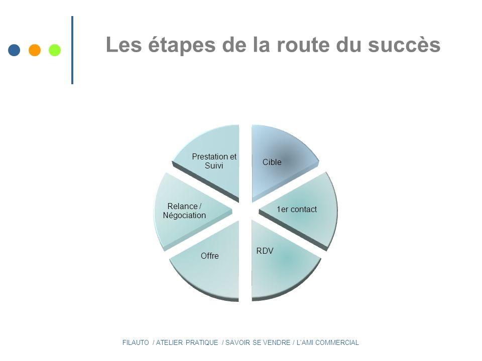 Les étapes de la route du succès