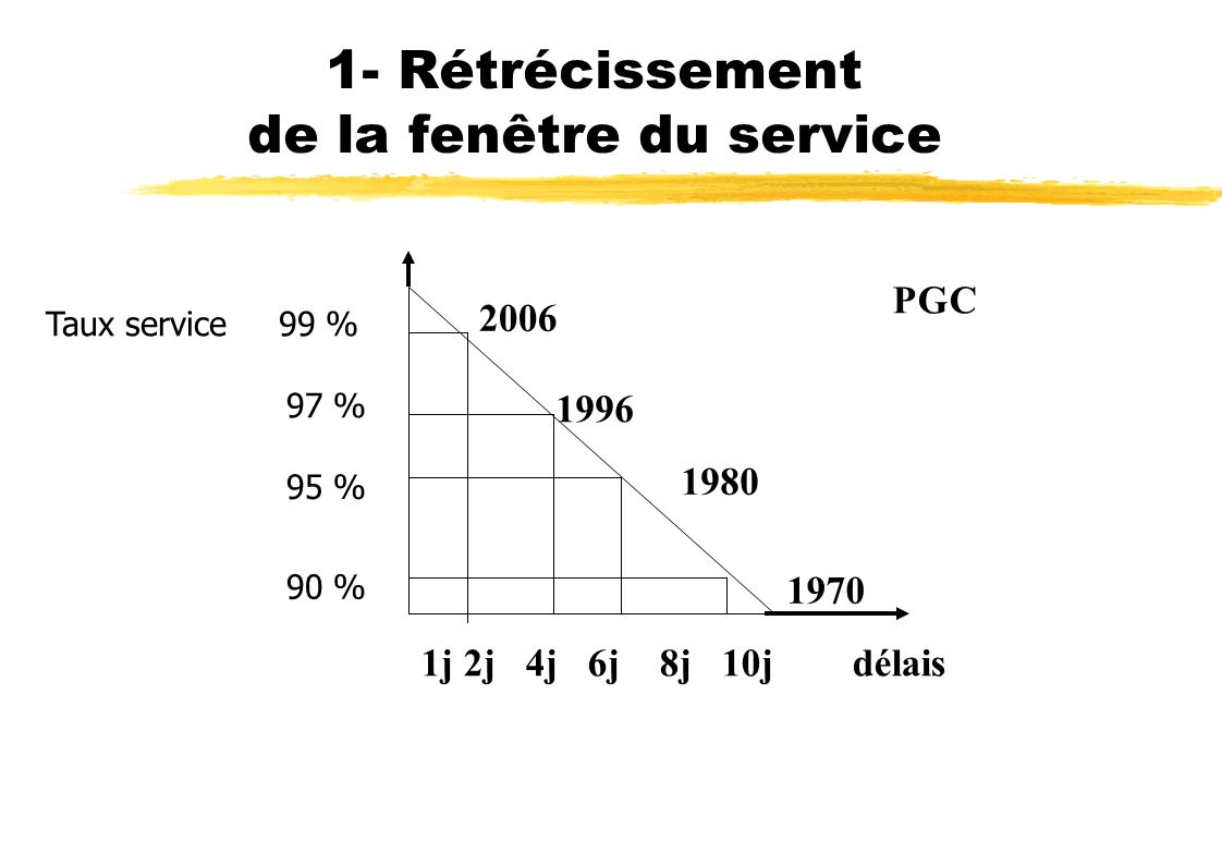 1- Rétrécissement de la fenêtre du service