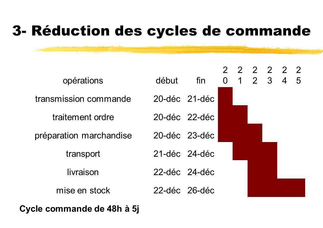 3- Réduction des cycles de commande