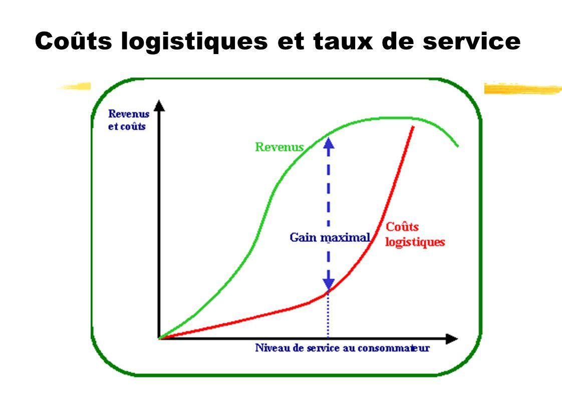 Coûts logistiques et taux de service