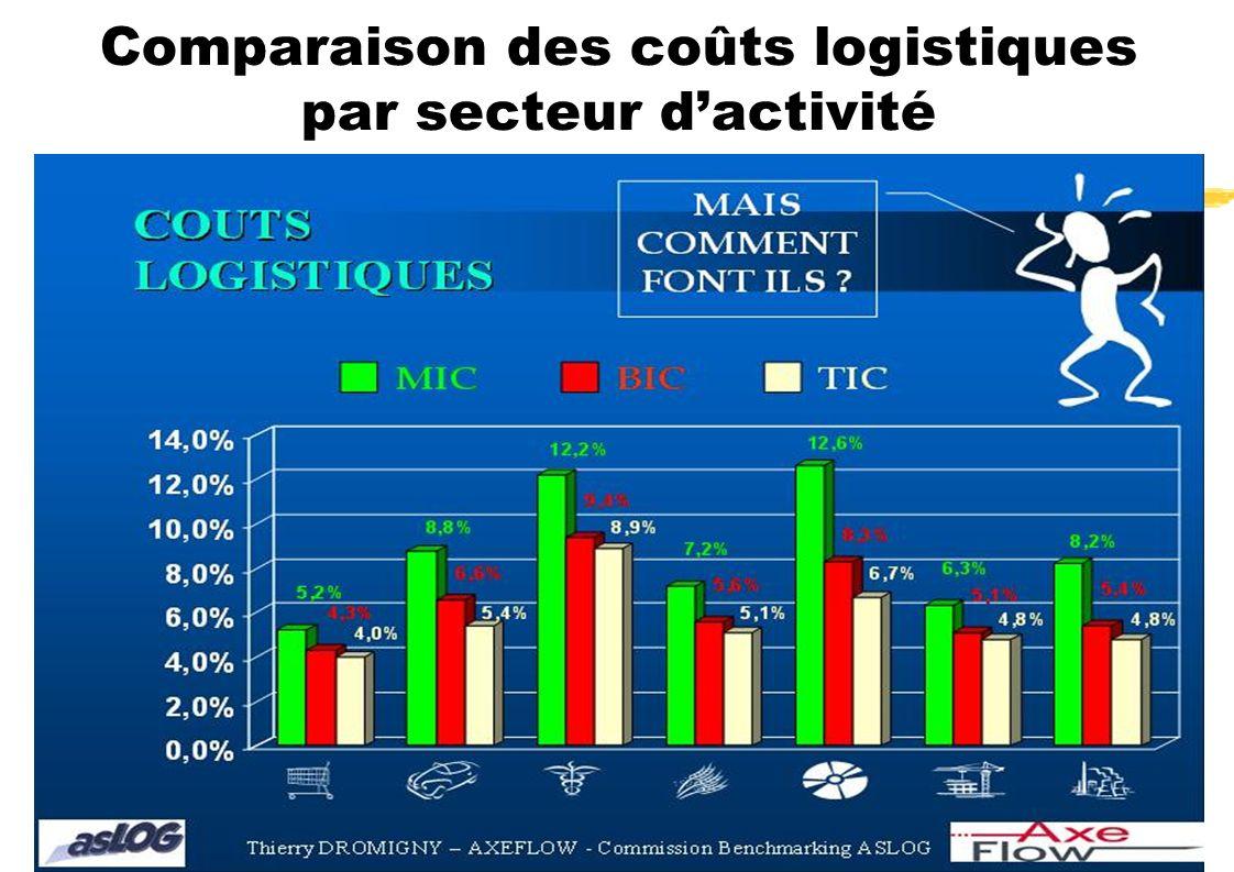Comparaison des coûts logistiques par secteur d'activité