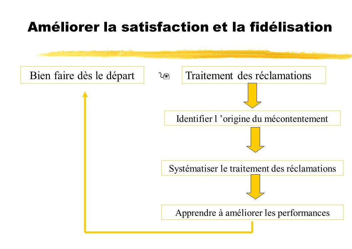 Améliorer la satisfaction et la fidélisation