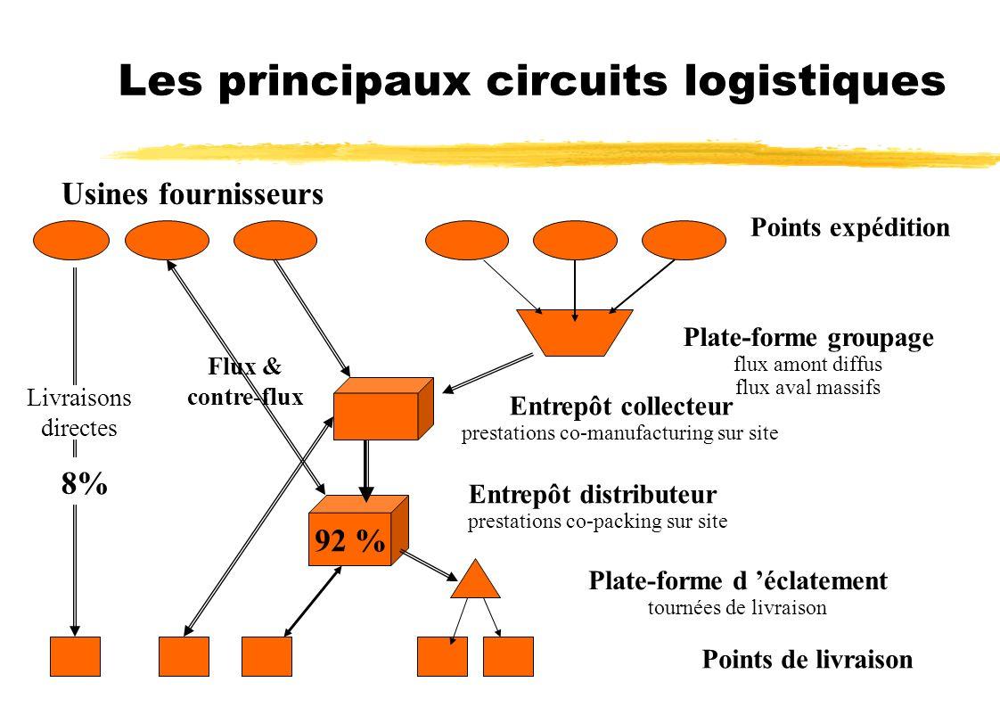 Les principaux circuits logistiques