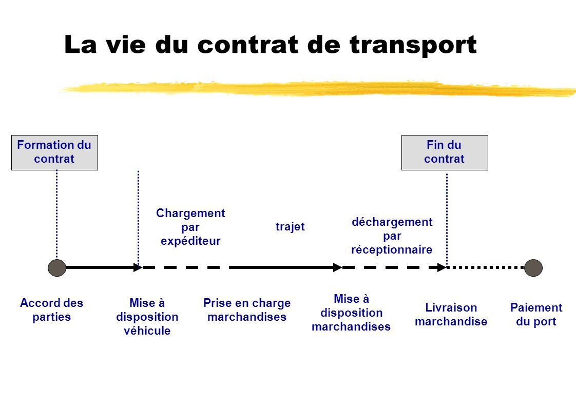 La vie du contrat de transport