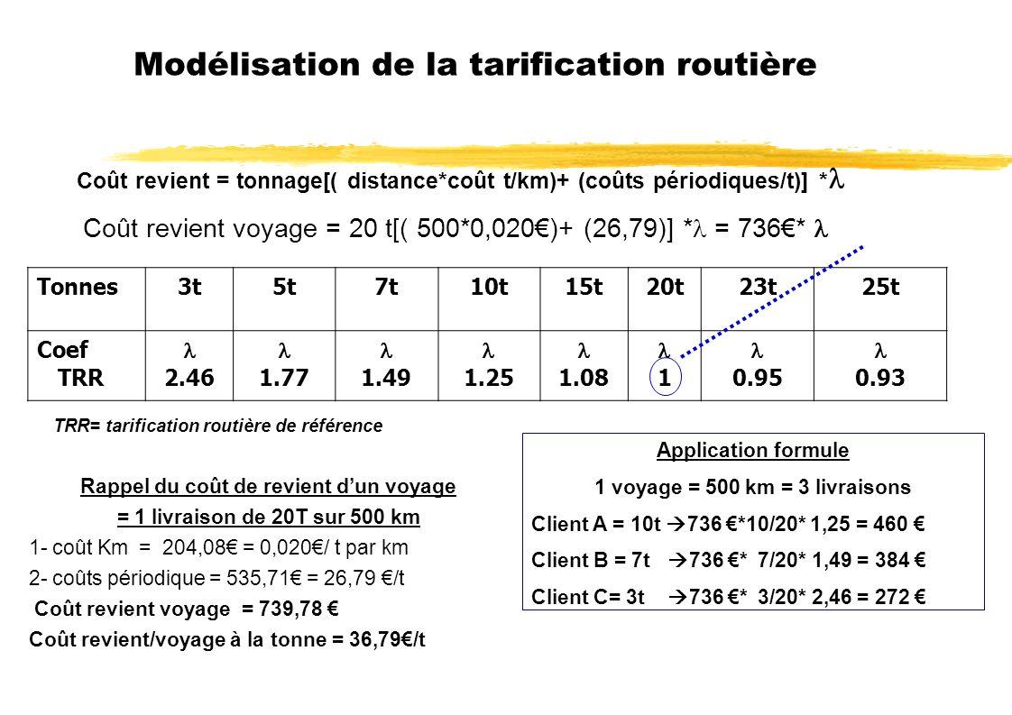 Modélisation de la tarification routière