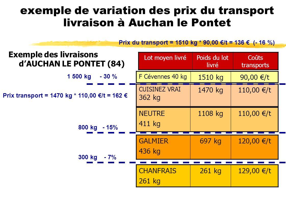 exemple de variation des prix du transport livraison à Auchan le Pontet