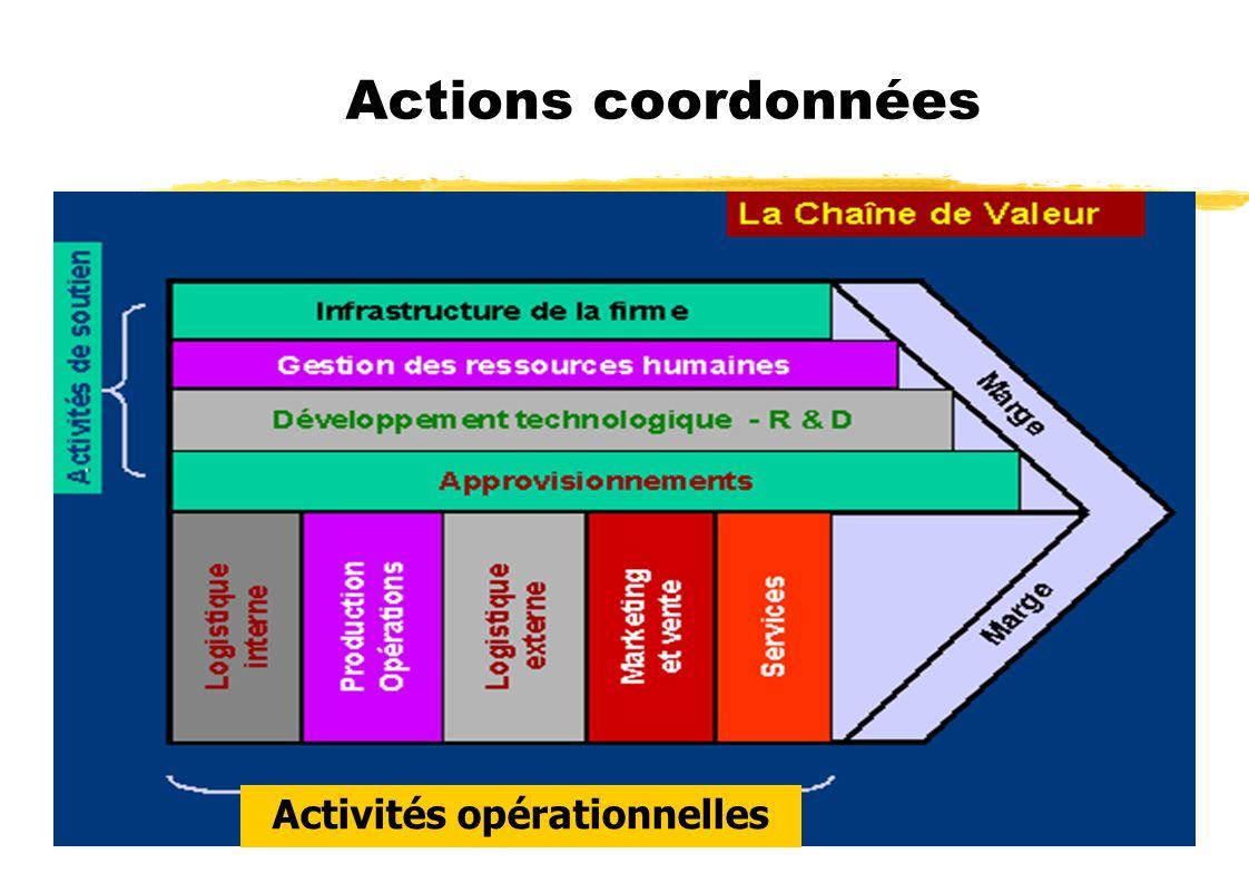 Activités opérationnelles