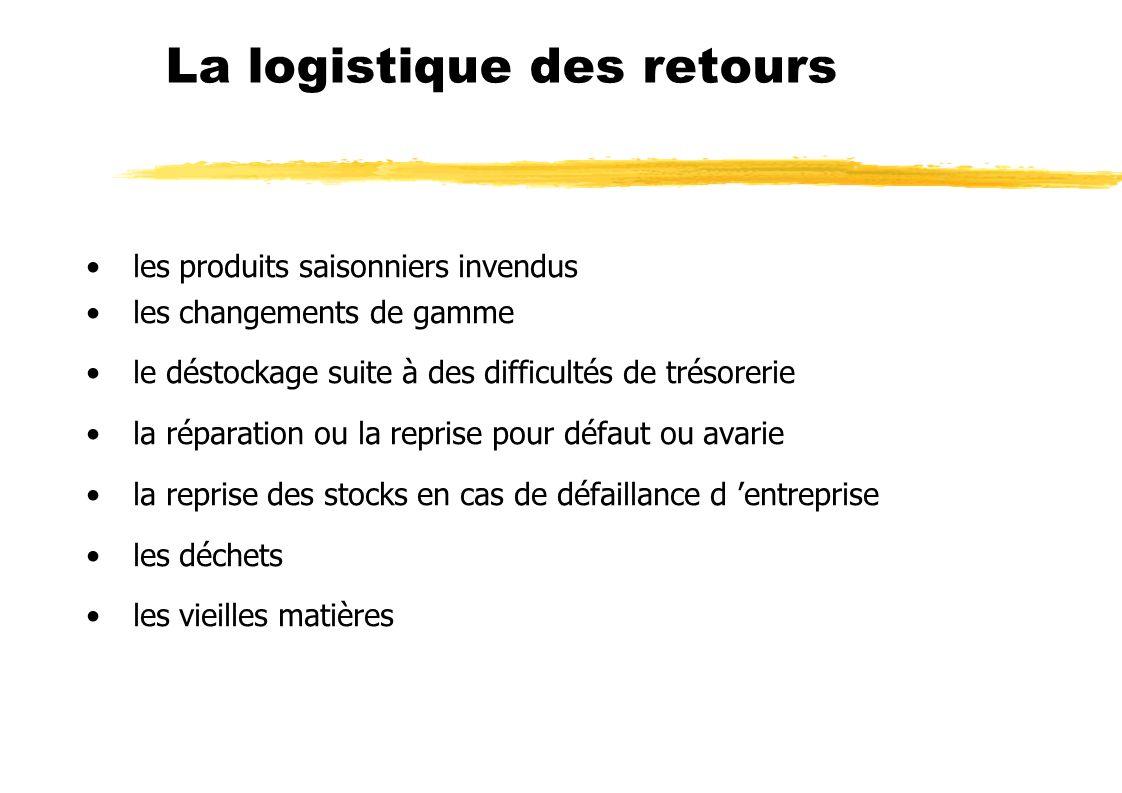 La logistique des retours