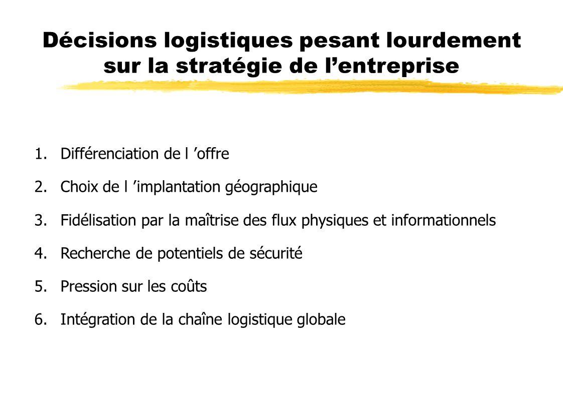 Décisions logistiques pesant lourdement sur la stratégie de l'entreprise