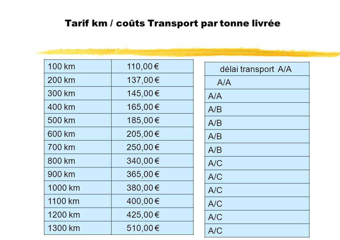 Tarif km / coûts Transport par tonne livrée