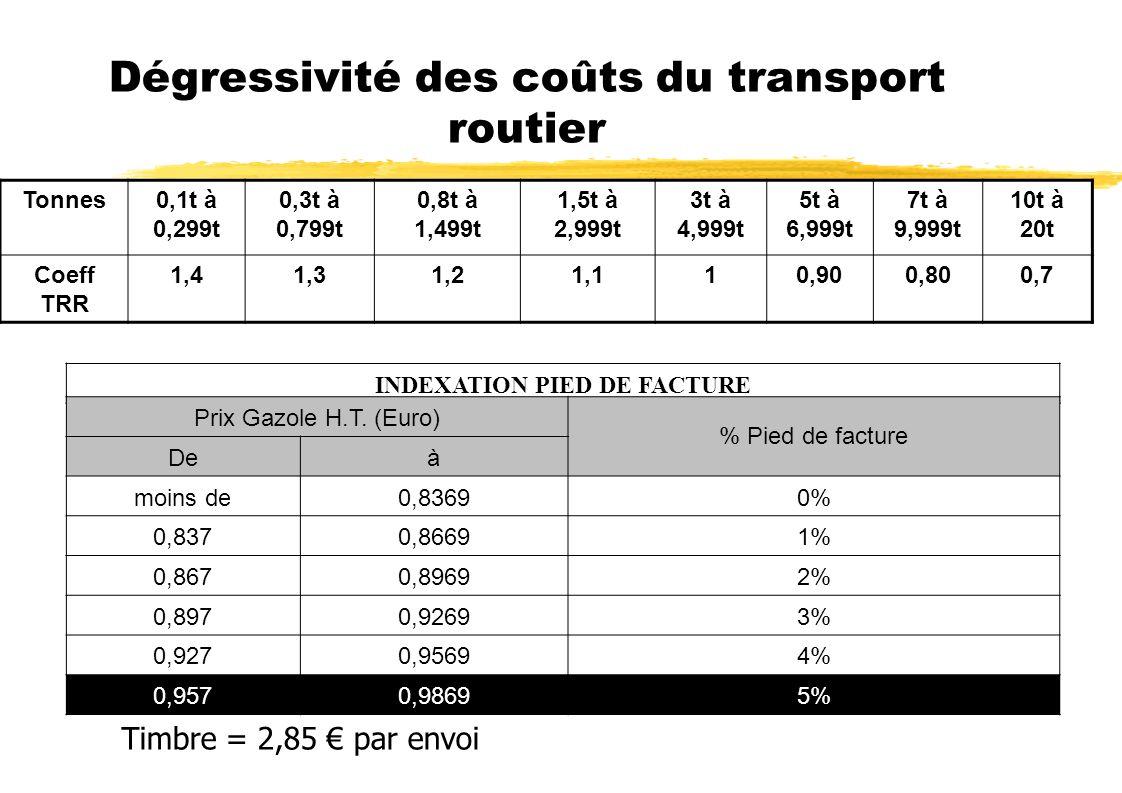 Dégressivité des coûts du transport routier