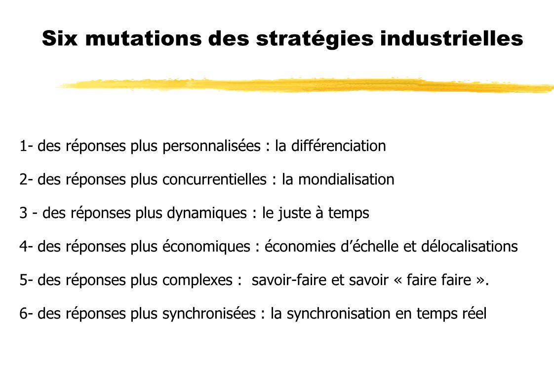 Six mutations des stratégies industrielles