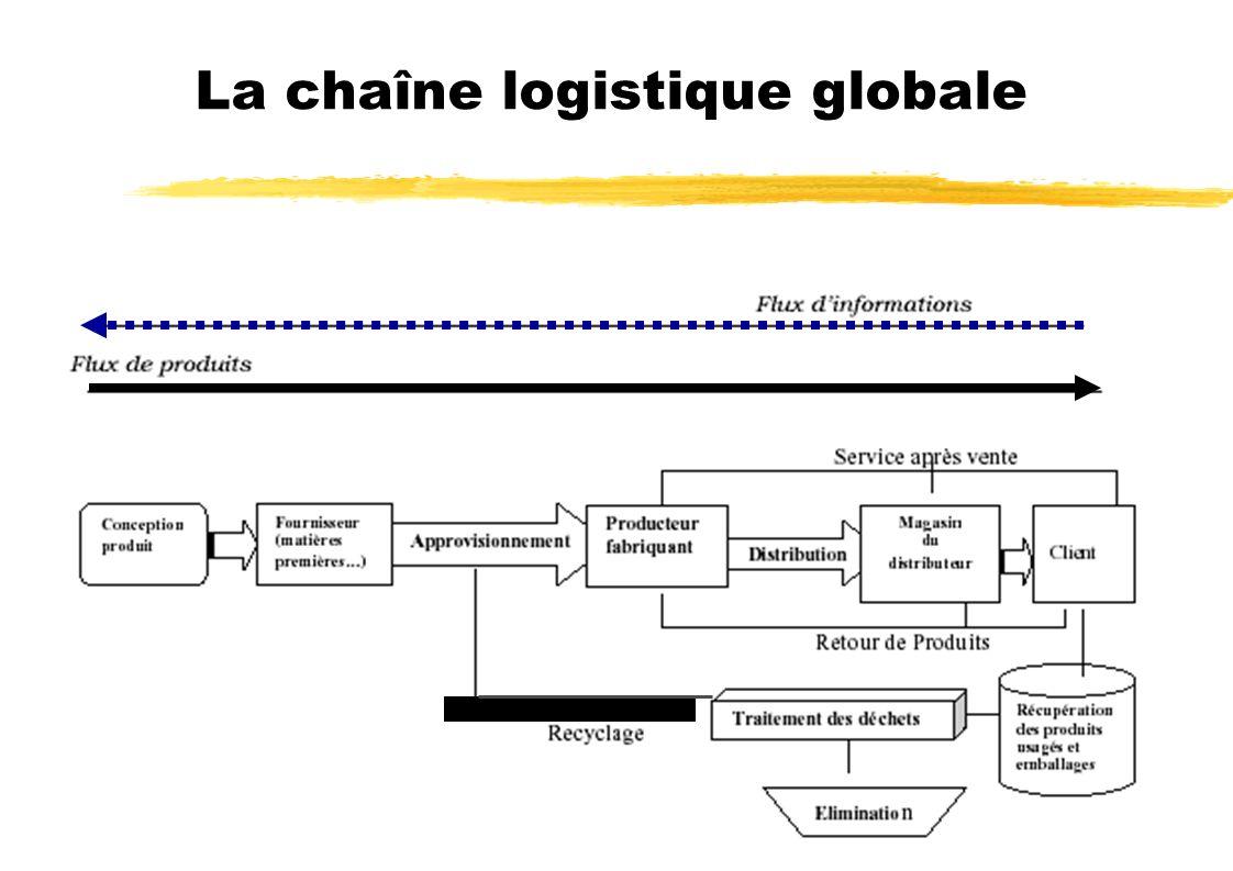 La chaîne logistique globale