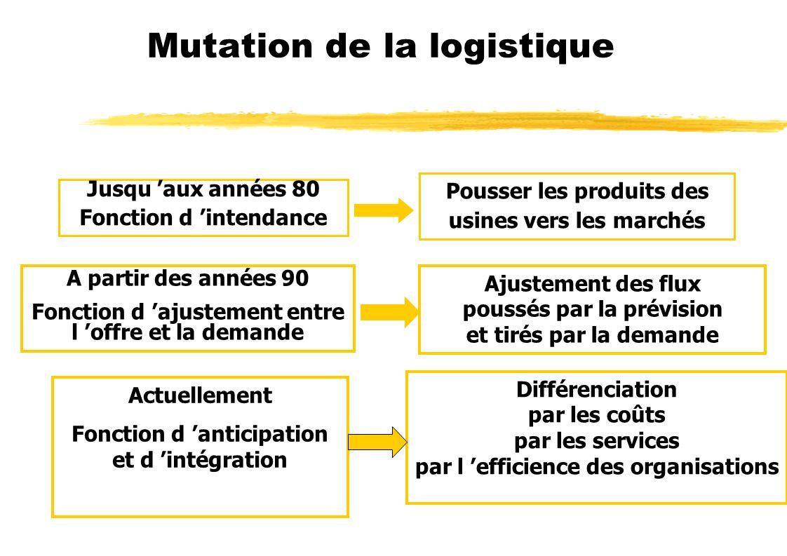 Mutation de la logistique