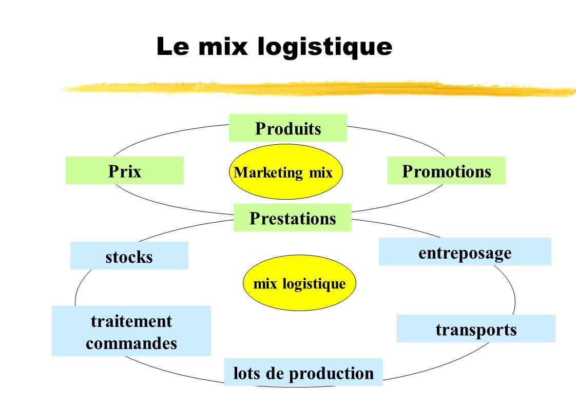 Le mix logistique Produits Prix Promotions Prestations entreposage
