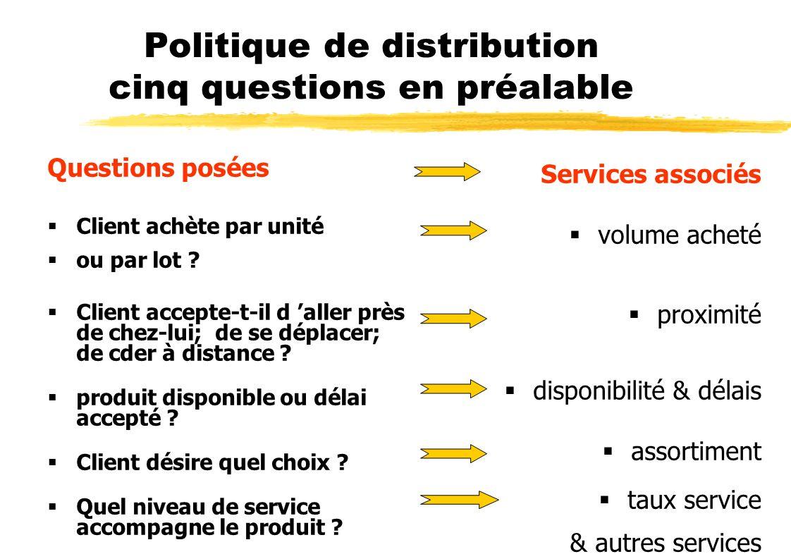 Politique de distribution cinq questions en préalable
