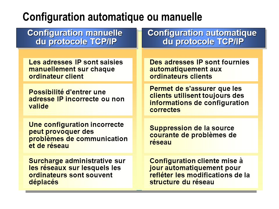 Configuration automatique ou manuelle