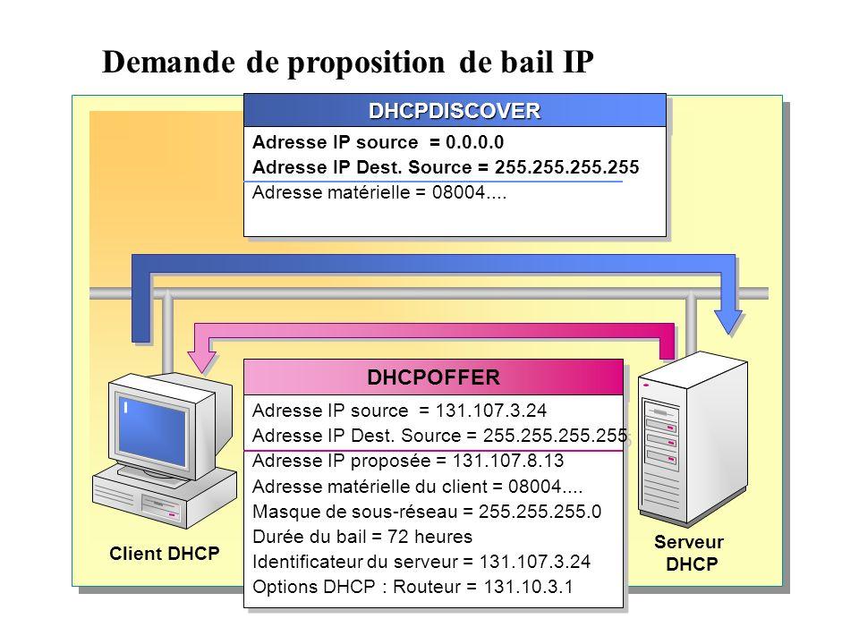 Demande de proposition de bail IP