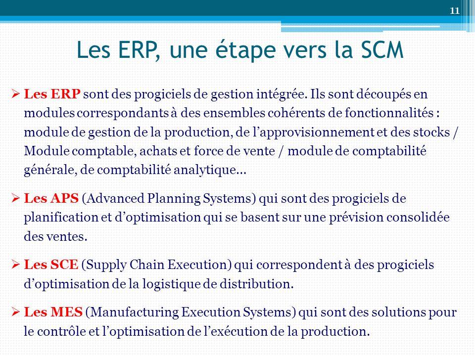 Les ERP, une étape vers la SCM