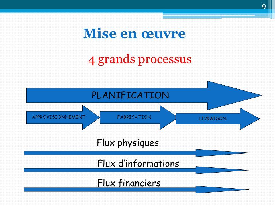 Mise en œuvre 4 grands processus PLANIFICATION Flux physiques