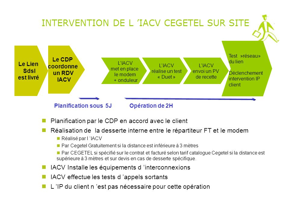 INTERVENTION DE L 'IACV CEGETEL SUR SITE