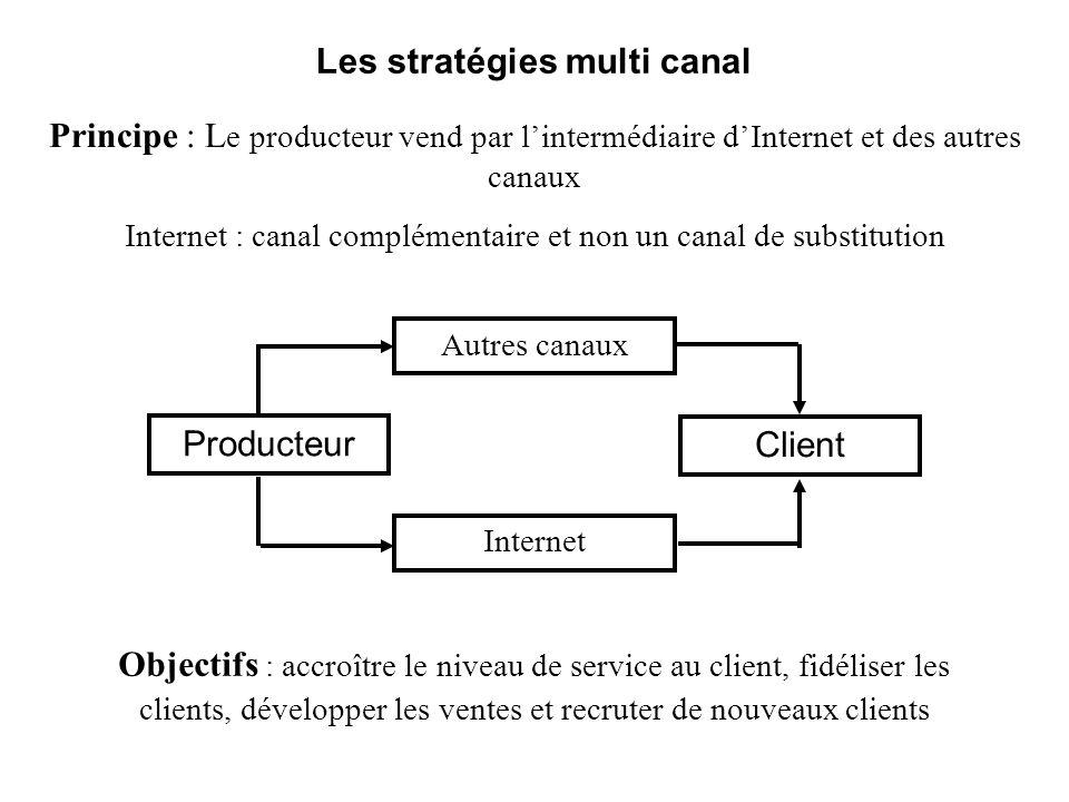 Les stratégies multi canal